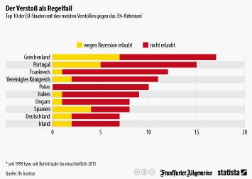 Infografik - Der Verstoß als Regelfall