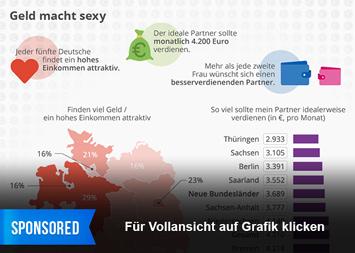 Infografik: Geld macht sexy   Statista