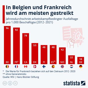 Infografik: Die Franzosen streiken am meisten | Statista