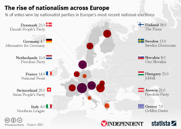 Infographic - The rise of nationalism across Europe