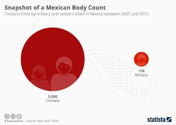 Infographic - dead civilians soldiers mexico