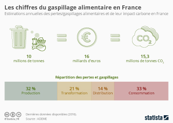 Infographie: Gaspillage alimentaire : 16 milliards d'euros perdus chaque année | Statista