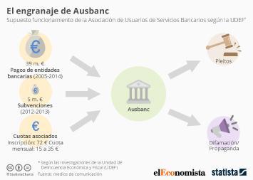 Infografía - El engranaje de Ausbanc