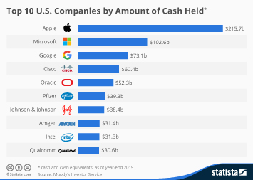 Infographic - Top 10 U.S. Companies by Amount of Cash Held