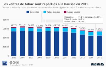 Infographie - Les ventes de tabac sont reparties à la hausse en 2015