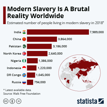 Infographic: Modern Slavery Is A Brutal Reality Worldwide   Statista