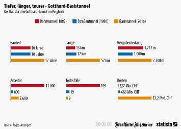 Infografik: Längster Eisenbahntunnel der Welt: Merkel bei Eröffnung des Gotthard-Basistunnels | Statista