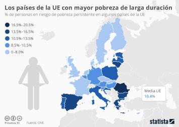 Infografía - Los países de la UE con mayor pobreza de larga duración