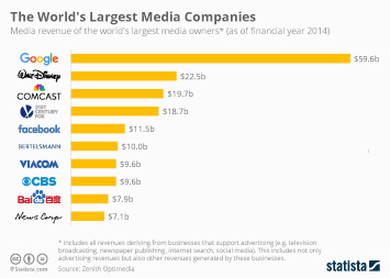 Infographic: The World's Largest Media Companies | Statista
