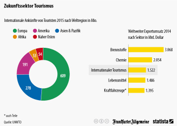 Infografik: Boombranche internationaler Tourismus | Statista