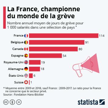 Infographie - Dans quels pays fait-on le plus la grève ?