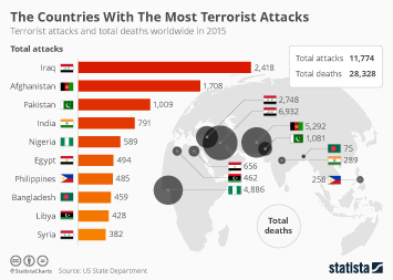 Infographic: The Countries With The Most Terrorist Attacks | Statista