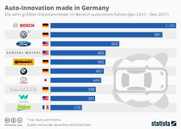 Infografik: Deutsche mischen beim autonomen Fahren mit | Statista