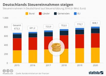 Infografik: Deutschlands Steuereinnahmen steigen   Statista
