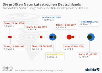 Infografik: Die größten Naturkatastrophen Deutschlands | Statista