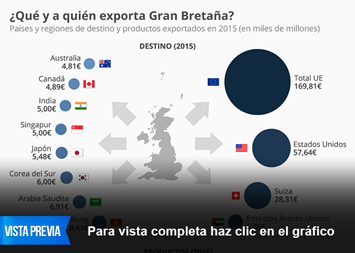 Infografía - ¿Qué y a quién exporta Gran Bretaña?