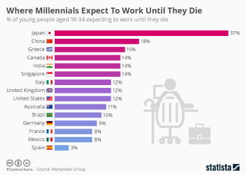 Infographic: Some Millennials Expect To Work Until They Die   Statista