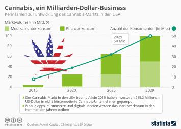 Cannabis, ein Milliarden-Dollar-Business