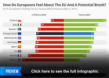 Infographic - How Do Europeans Feel About The EU And A Potential Brexit?