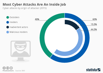 Infographic - Most Cyber Attacks Are An Inside Job