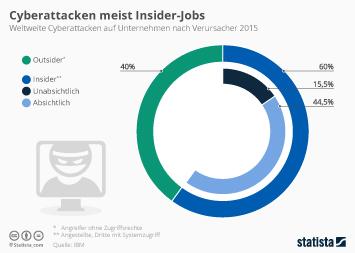 Infografik - Verursacher von Cyberattacken auf Unternehmen