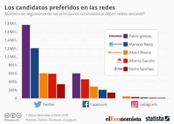 Infografía: Los candidatos preferidos en las redes | Statista