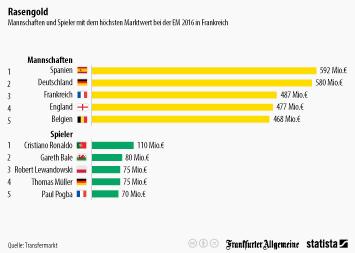 Infografik: Rasengold | Statista