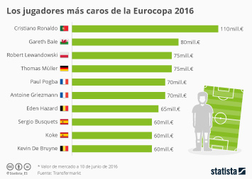Infografía - Los jugadores más caros de la Eurocopa 2016