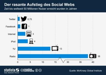 Infografik: Der rasante Aufstieg des Social Webs   Statista