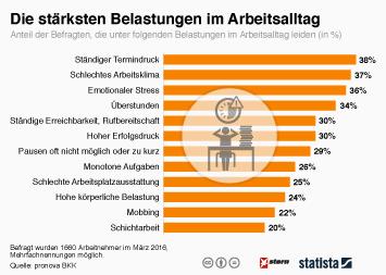 Infografik: Die stärksten Belastungen im Arbeitsalltag | Statista