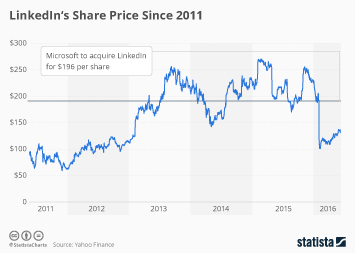 Microsoft to Acquire LinkedIn at a Premium