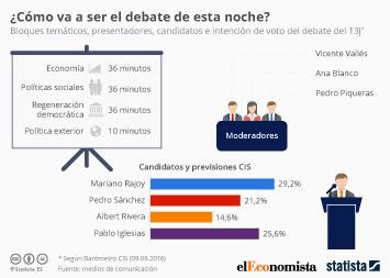 Infografía - ¿Cómo va a ser el debate de esta noche?