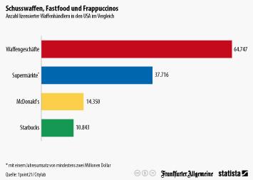 Infografik: Schusswaffen, Fastfood und Frappuccinos | Statista