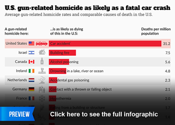 Infographic - U.S. gun-related homicide as likely as a fatal car crash