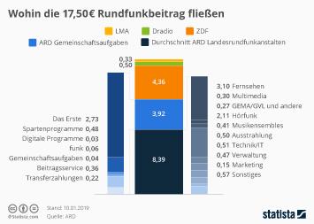 Infografik - Wohin die 17,50 Euro Rundfunkbeitrag fließen