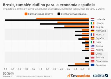 Infografía - Brexit, también dañino para la economía española