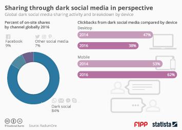 Infographic - dark social media sharing