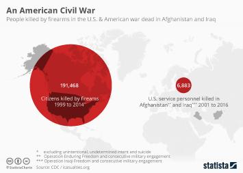 An American Civil War
