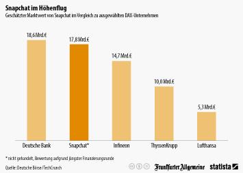 Infografik: Snapchat im Höhenflug   Statista