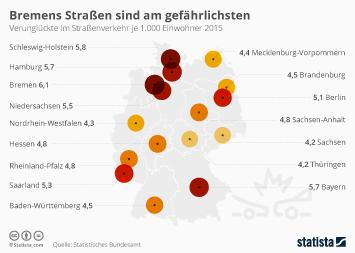Infografik - Bremens Straßen am gefährlichsten