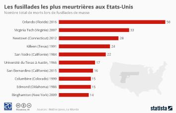 Infographie - Les fusillades les plus meurtrières aux Etats-Unis