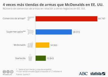 Infografía: 4 veces más tiendas de armas que McDonalds en EE. UU. | Statista