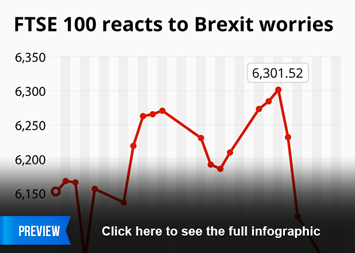 Infographic - FTSE 100 reacts to Brexit worries