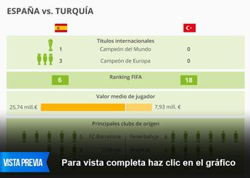 Infografía - España vs.Turquía