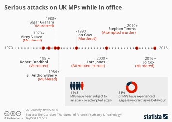 Infographic: Attacks on UK MPs while in office | Statista