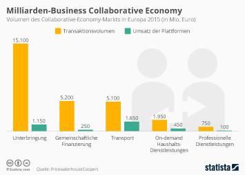 Infografik: Milliarden-Business Collaborative Economy | Statista