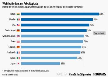 Infografik: Wohlbefinden am Arbeitsplatz   Statista