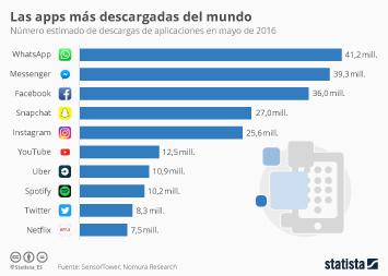 Infografía: Las apps más descargadas del mundo | Statista