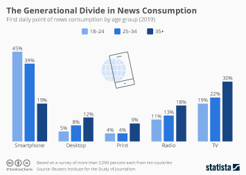 Infographic: The Generational Divide in News Consumption | Statista