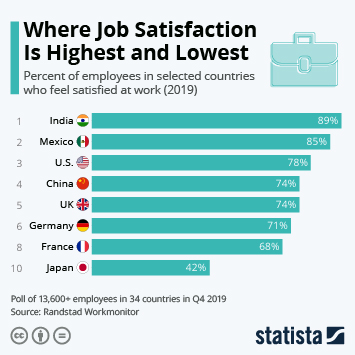 Infographic - Where Job Satisfaction is Highest and Lowest